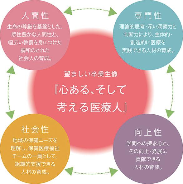 教育理念_図解