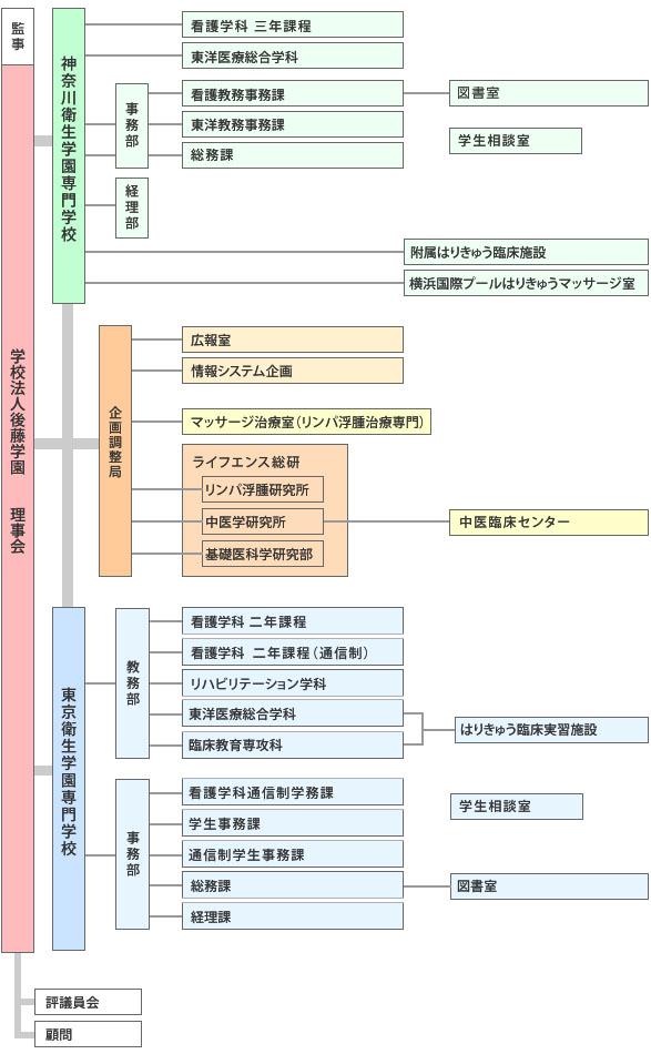 組織図2015
